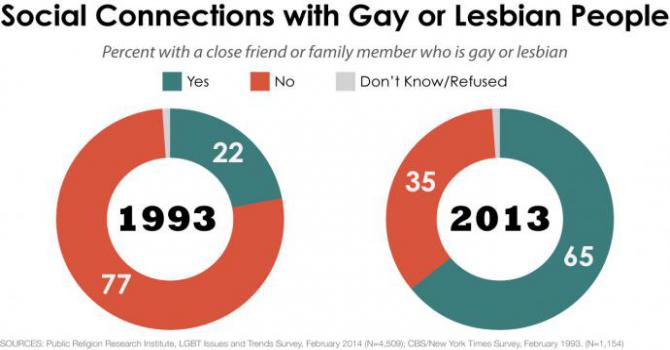 chart showing that knowing a gay person changes peoples' opinions on LGBT issues