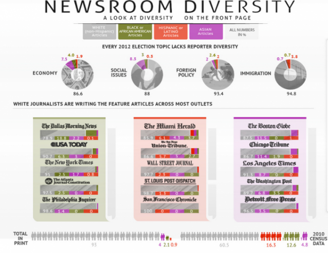 an infographic on racial diversity in newsrooms shows that reporters are majority white