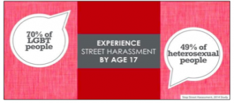 graphic showing that LGBT people experience street harassment younger than straight people