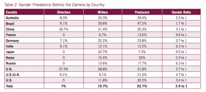 gender prevalence behind the camera by country