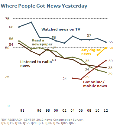 a chart shows how most people get their news from television and the internet