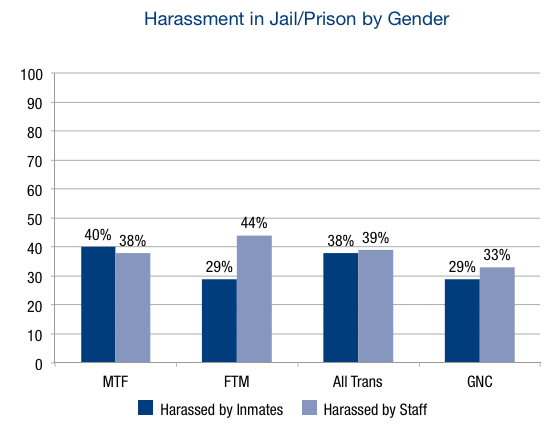 chart shows the rates of harassment in prison for transgender people