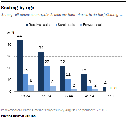 a chart shows the rate people sext at different ages