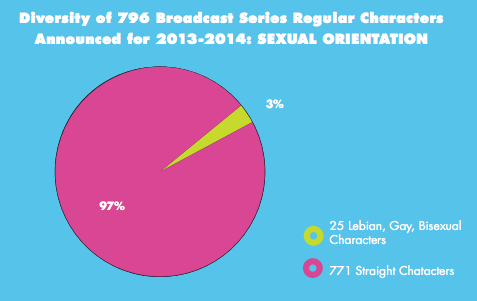 chart showing that only 2-4 percent of characters on TV are queer