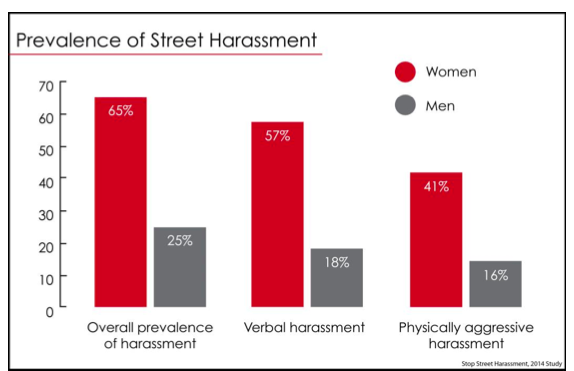 prevalence of street harassment graph